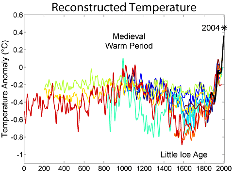 2000 Year Temperature Comparison