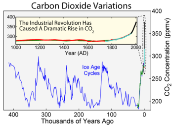 Carbon dioxide concentrations in the atmosphere over both the last 1000 years and the preceding 400,000 years. Over long times, carbon dioxide influences and responds to the ice age cycles.