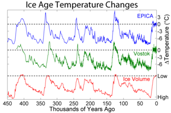 Changes in Antarctic temperature and ice volume during the last four glacial/interglacial cycles