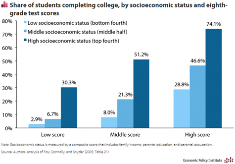 Share of students completing college, by socioeconomic status and eighth-grade test scores