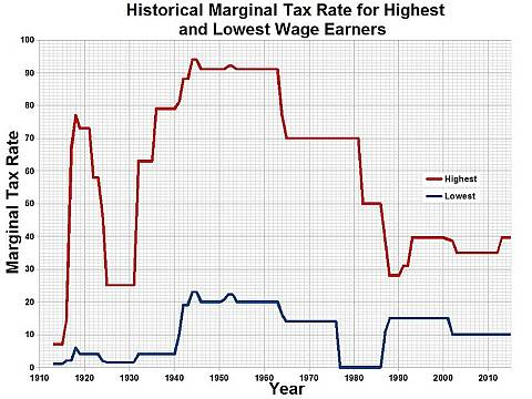 Historical Marginal Tax Rate for Highest and Lowest Wage Earners