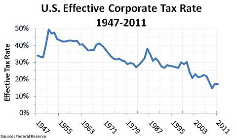 U.S. Effective Corporate Tax Rate, 1947-2011