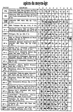 Histoire de la Mathematique, 1757