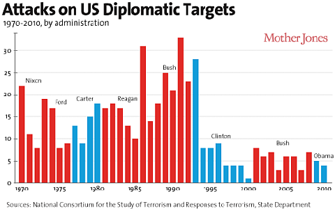 Attacks on U.S. Diplomatic Targets