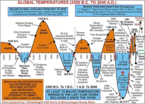 Bogus Global Temperature History