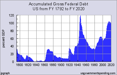 Federal Debt History as a Percentage of GDP