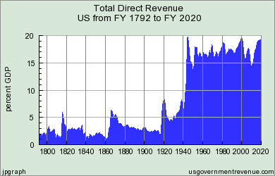 Federal Revenue History as a Percentage of GDP