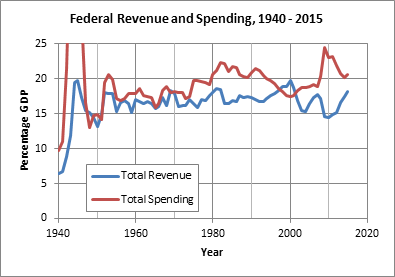 Federal Revenue and Spending