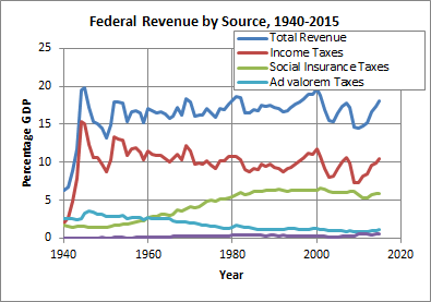 Federal Revenue by Source