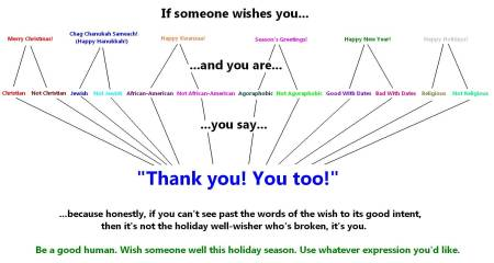 Holiday wishes flow chart