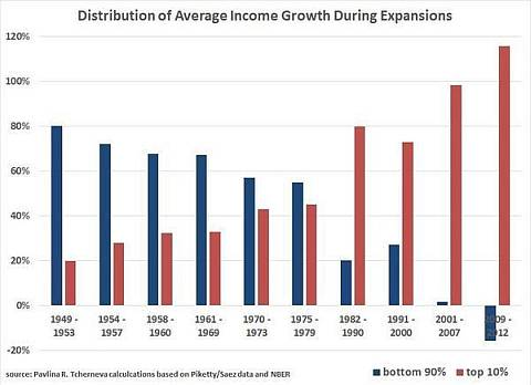 U.S. Distribution of Average Income Growth During Expansion
