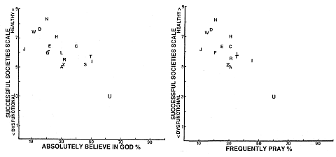 Graphs from Gregory S. Paul's Study