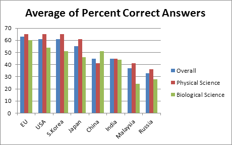 Comparison of Average Percent of Correct Answers