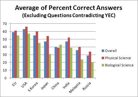 Comparison of Average Percent of Correct Answers, Ignoring Questions that Contradict Young Earth Creationism