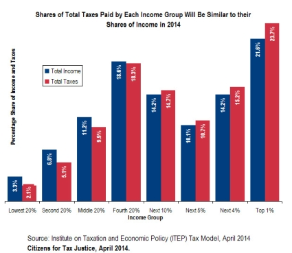 Share of Total Taxes Paid by Each Income Group, 2014, Source: Center for Tax Justice
