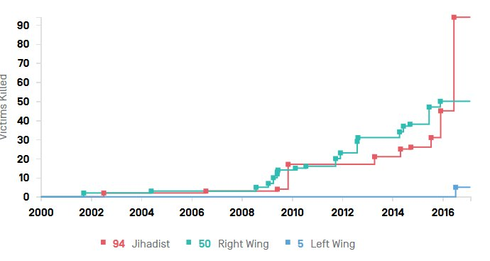 Terrorism Deaths in USA since 9/11