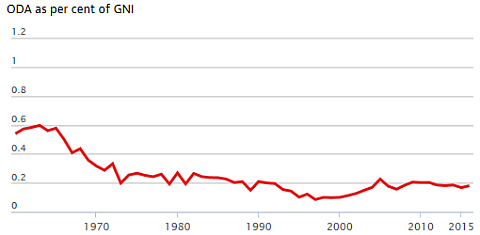U.S. Foreign Aid History as Percent GNI