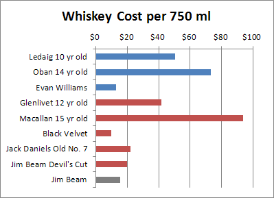 Whiskey Prices