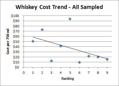 Whiskey Price Trends